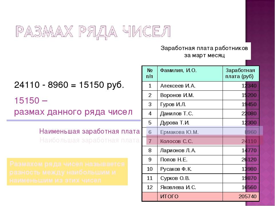 Заработная плата работников за март месяц Наименьшая заработная плата Наиболь...