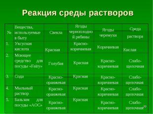 Реакция среды растворов * №Вещества, используемые в бытуСвеклаЯгоды черноп
