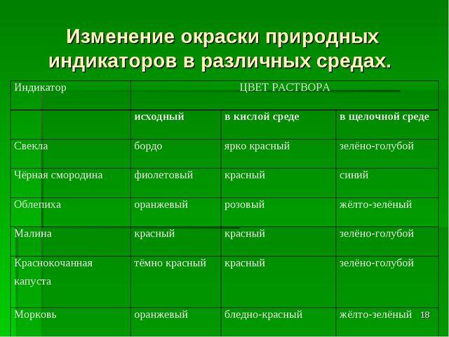 Изменение окраски природных индикаторов в различных средах. * ИндикаторЦВЕТ...
