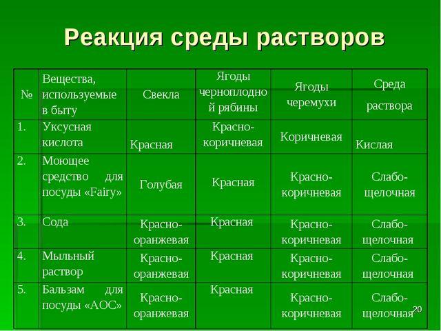 Реакция среды растворов * №Вещества, используемые в бытуСвеклаЯгоды черноп...