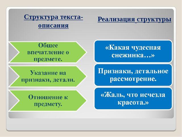 Структура текста-описания Реализация структуры
