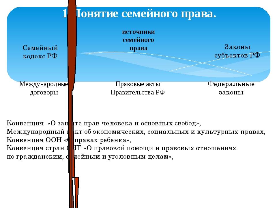 1.Понятие семейного права. источники семейного права Семейный кодекс РФ Федер...