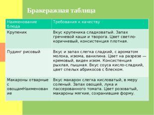 Бракеражная таблица Наименованиеблюда Требованияк качеству Крупеник Вкус круп