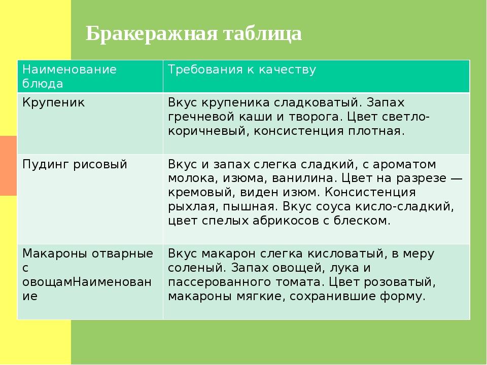 Бракеражная таблица Наименованиеблюда Требованияк качеству Крупеник Вкус круп...