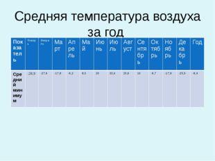 Средняя температура воздуха за год Показатель Январь Февраль Март Апрель Май