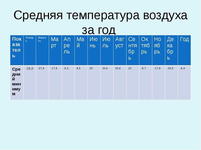 Средняя температура воздуха за год Показатель Январь Февраль Март Апрель Май...