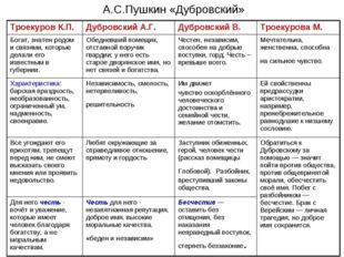 А.С.Пушкин «Дубровский» Троекуров К.П.Дубровский А.Г.Дубровский В.Троекуро
