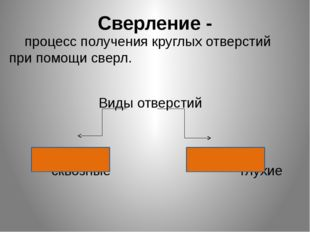 Сверление - процесс получения круглых отверстий при помощи сверл. Виды отверс