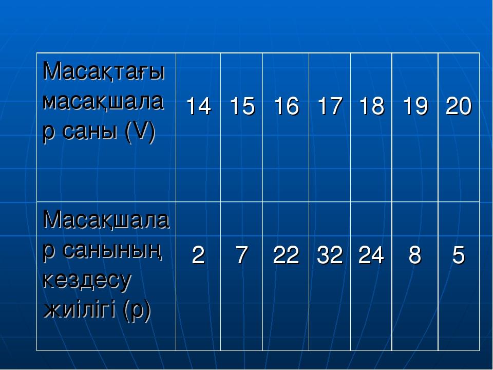 Масақтағы масақшалар саны (V)  14 15 16 17 18 19 20 Масақшалар санының...