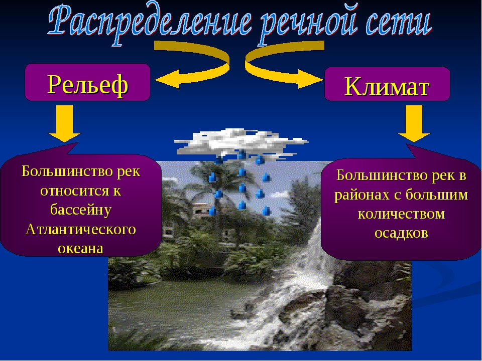 Конспект урока внутренние воды африки