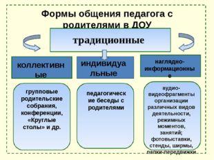 Формы общения педагога с родителями в ДОУ традиционные коллективные индивидуа