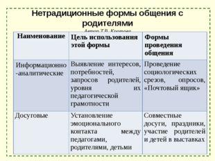 Нетрадиционные формы общения с родителями Автор Т.В. Кротова (преподаватель ф
