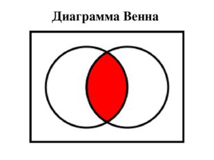 Диаграмма Венна