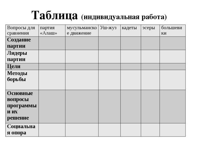 Таблица (индивидуальная работа) Вопросы для сравнения партия «Алаш» мусульман...