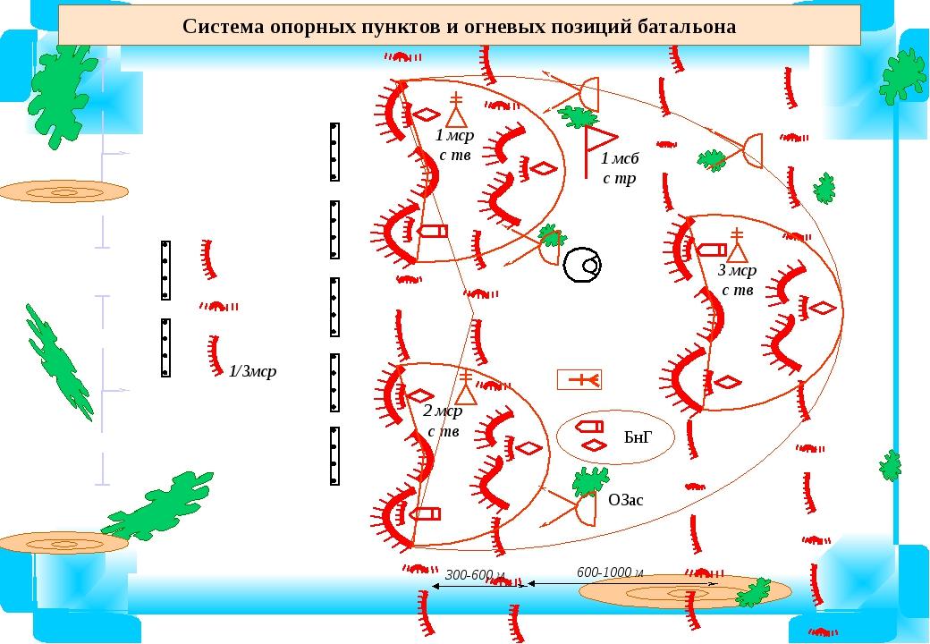 Система опорных пунктов и огневых позиций батальона 3 мср с тв
