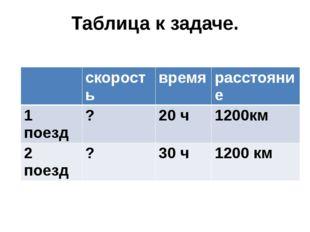 Таблица к задаче. скорость время расстояние 1 поезд ? 20 ч 1200км 2 поезд ? 3