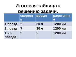 Итоговая таблица к решению задачи. скорость время расстояние 1 поезд ? 20 ч 1