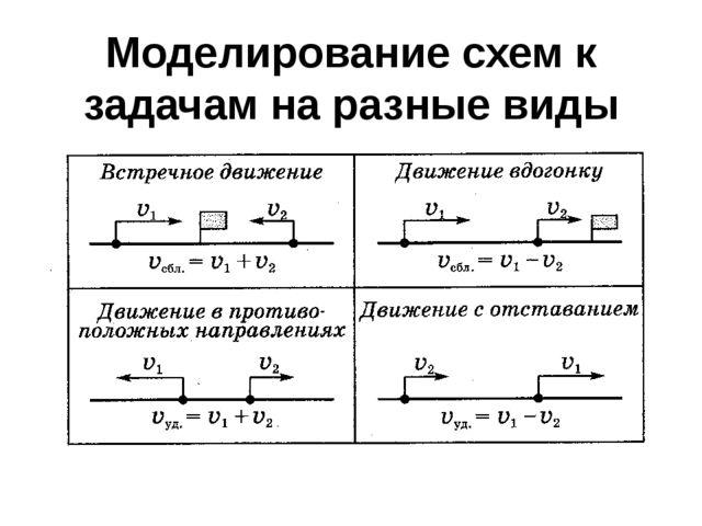 Моделирование схем к задачам на разные виды движения.
