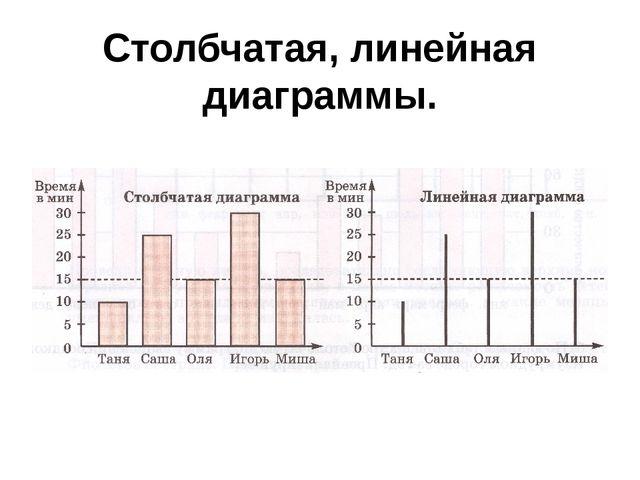 Столбчатая, линейная диаграммы.