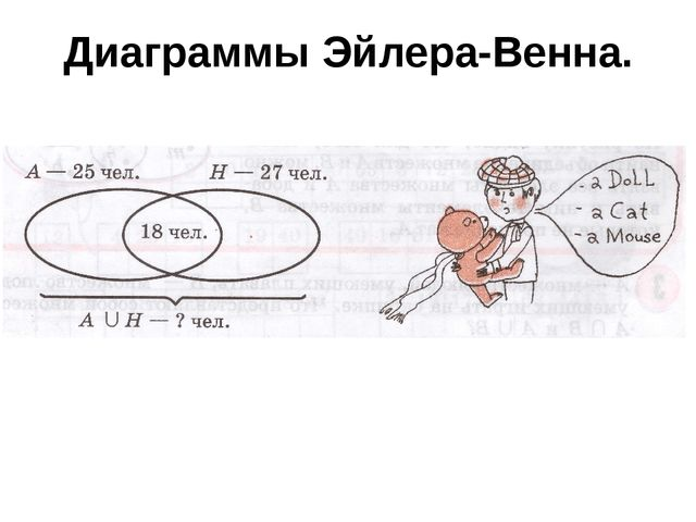 Диаграммы Эйлера-Венна.