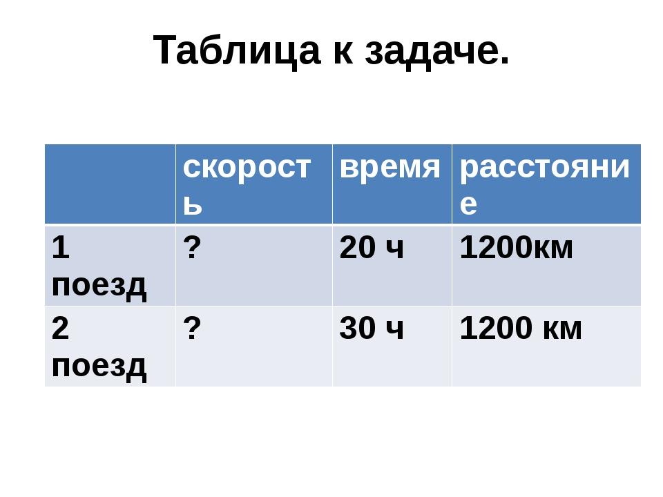 Таблица к задаче. скорость время расстояние 1 поезд ? 20 ч 1200км 2 поезд ? 3...