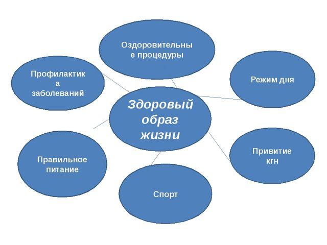 Профилактика заболеваний Оздоровительные процедуры Режим дня Правильное пита...