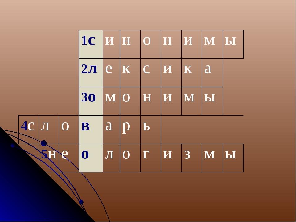 1синонимы 2лексика 3омонимы 4словарь 5н...