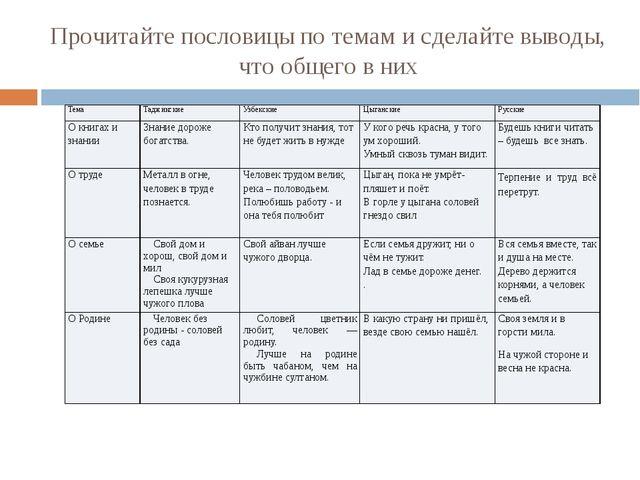 Прочитайте пословицы по темам и сделайте выводы, что общего в них Тема Таджик...