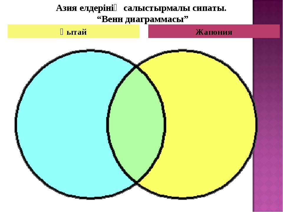 """Жапония Қытай Азия елдерінің салыстырмалы сипаты. """"Венн диаграммасы"""""""