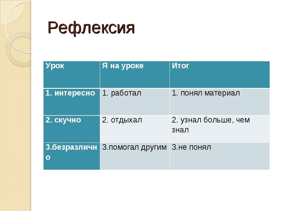 Рефлексия УрокЯ на урокеИтог 1. интересно1. работал1. понял материал 2. с...