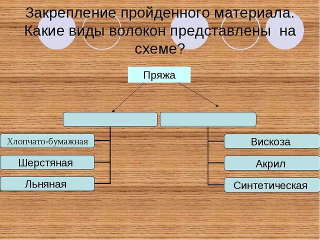 Закрепление пройденного материала. Какие виды волокон представлены на схеме?...