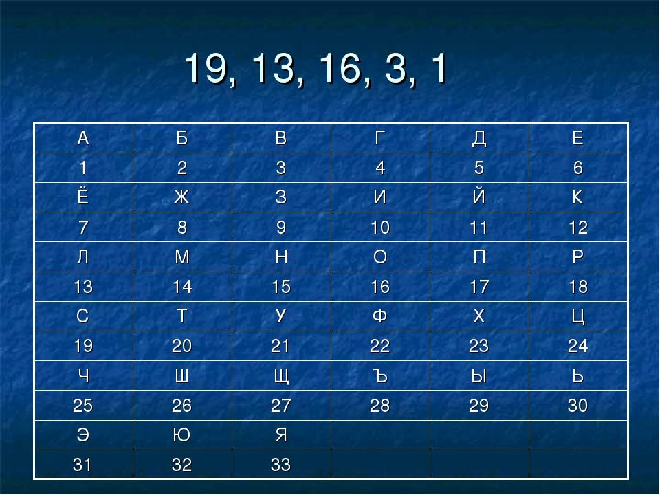 19, 13, 16, 3, 1 33 32 31 Я Ю Э 30 29 28 27 26 25 Ь Ы Ъ Щ Ш Ч 24 23 22 21 20...