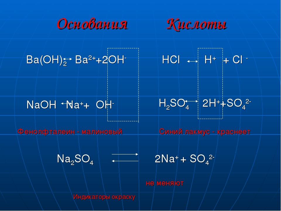 Основания Кислоты Ba(OH)2 Ba2++2OH- NaOH Na++ OH- Фенолфталеин - малиновый Na...