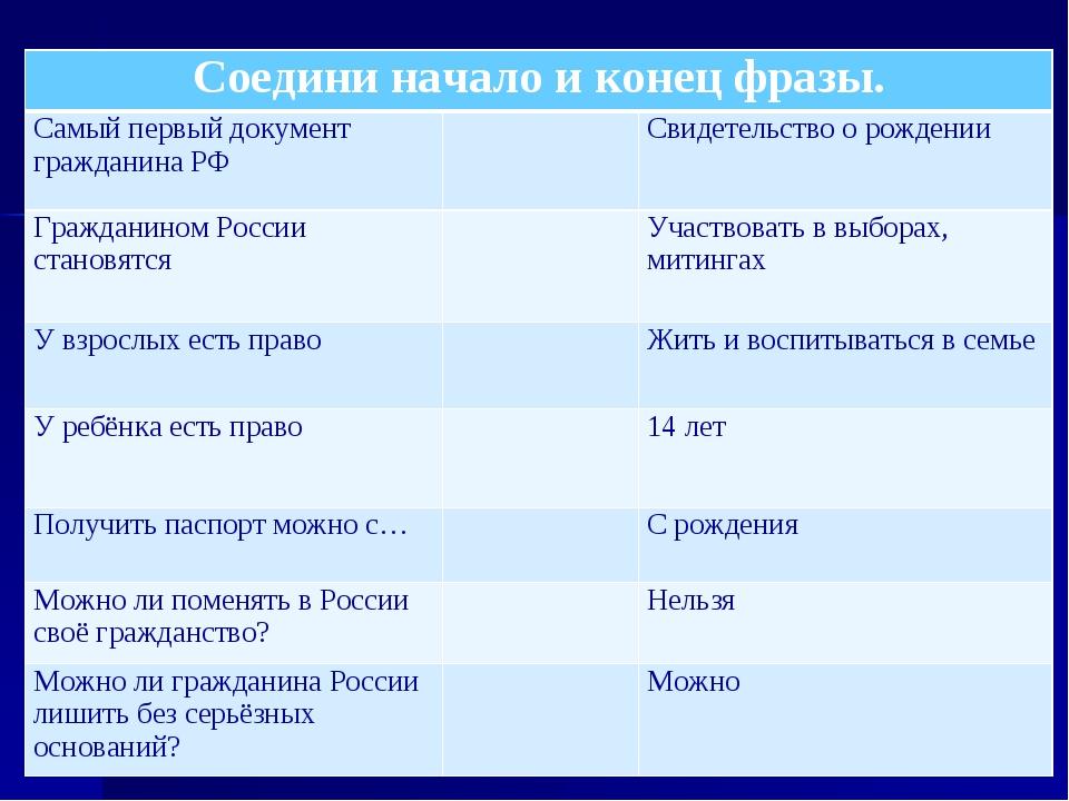 Соедини начало и конец фразы. Самый первый документ гражданина РФСвидетель...