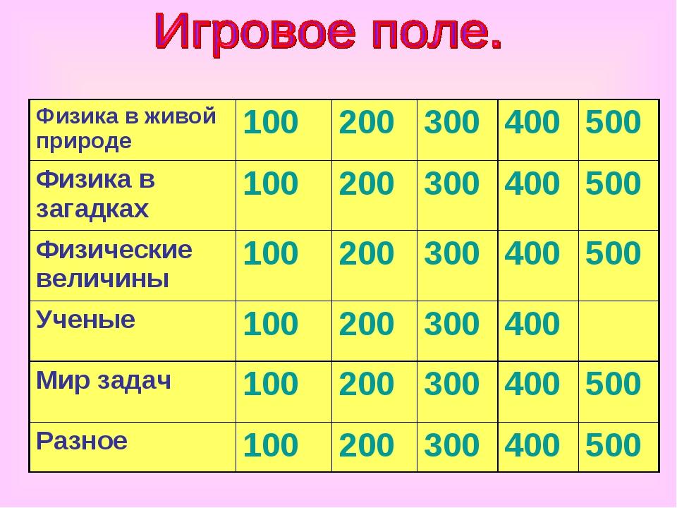 Физика в живой природе100200300400500 Физика в загадках100200300400...