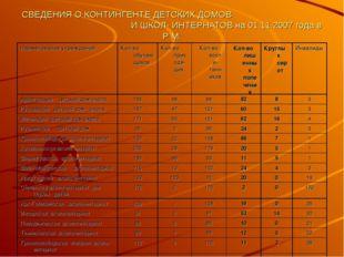 СВЕДЕНИЯ О КОНТИНГЕНТЕ ДЕТСКИХ ДОМОВ И ШКОЛ- ИНТЕРНАТОВ на 01.11.2007 года в