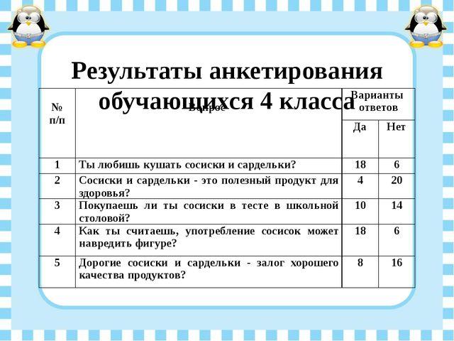 Результаты анкетирования обучающихся 4 класса №п/п Вопрос Варианты ответов Да...