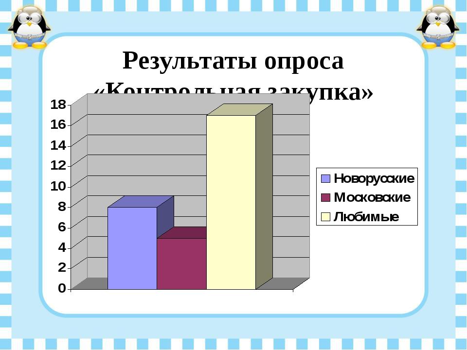 Результаты опроса «Контрольная закупка»