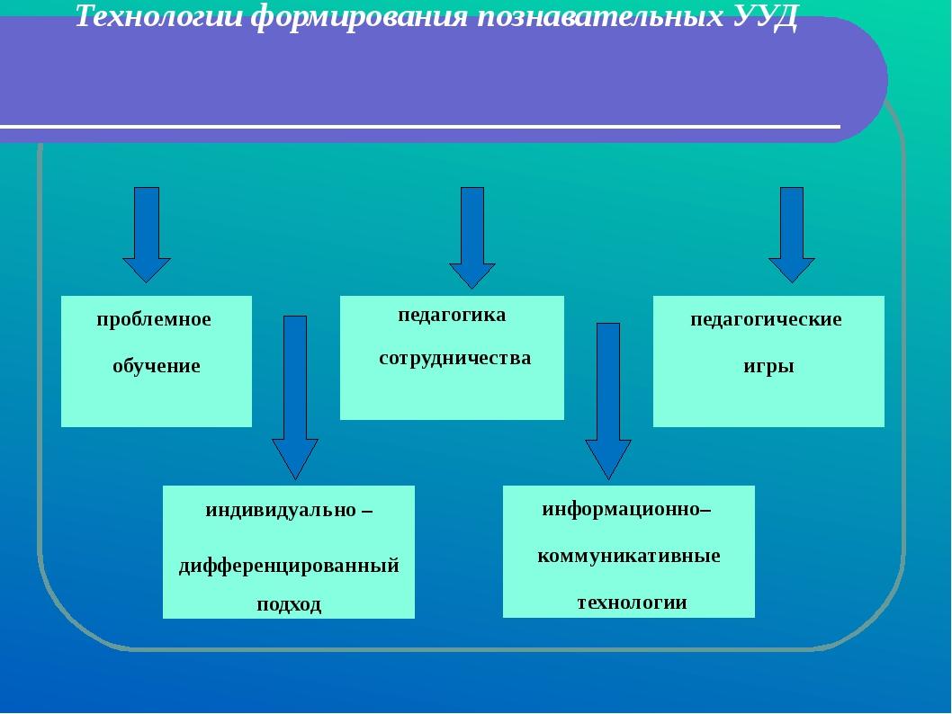 Технологии формирования познавательных УУД педагогика сотрудничества индивиду...