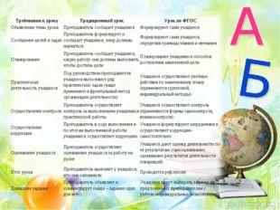Требования к урокуТрадиционный урокУрок по ФГОС Объявление темы урокаПрепо