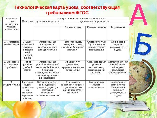 Технологическая карта урока, соответствующая требованиям ФГОС Основные этапы...