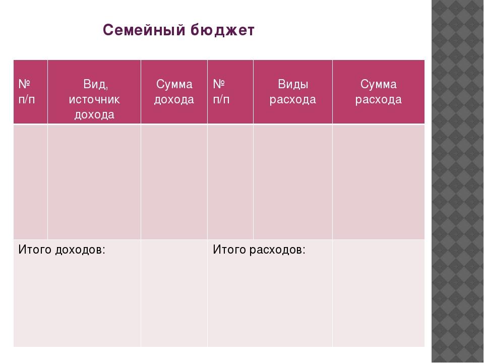 Семейный бюджет № п/п Вид, источник дохода Сумма дохода № п/п Виды расхода С...