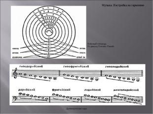 Музыка. Настройка на гармонию Небесный гептахорд По диалогу Платона «Тимей» Д
