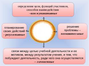 планирование своих действий - регулятивные связи между целью учебной деятельн