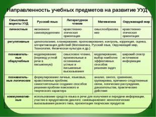 Направленность учебных предметов на развитие УУД Смысловые акценты УУД Русск