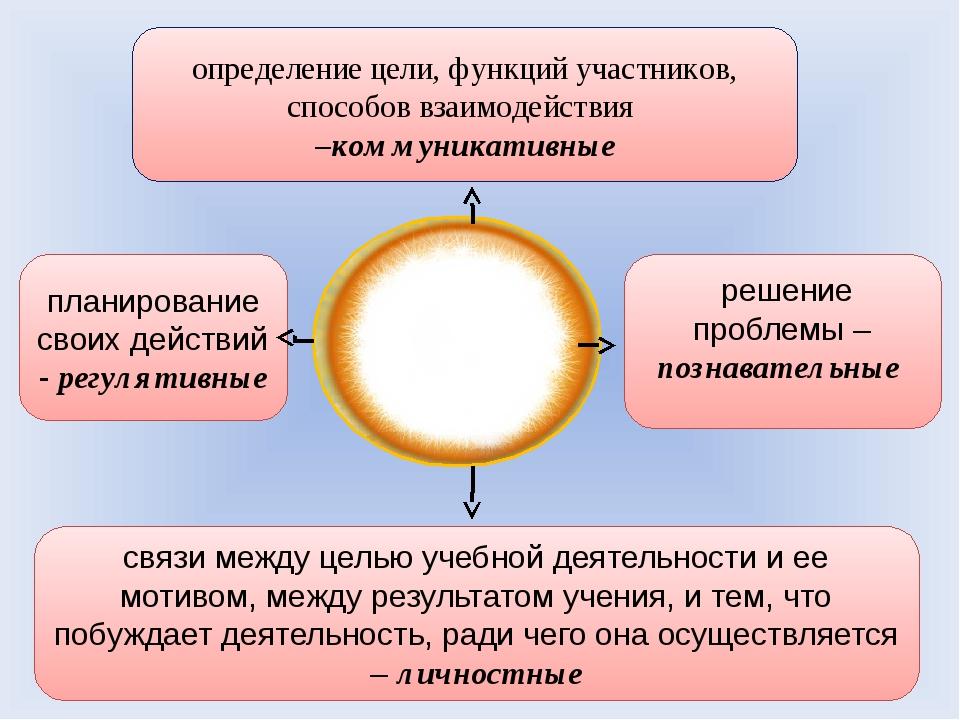 планирование своих действий - регулятивные связи между целью учебной деятельн...