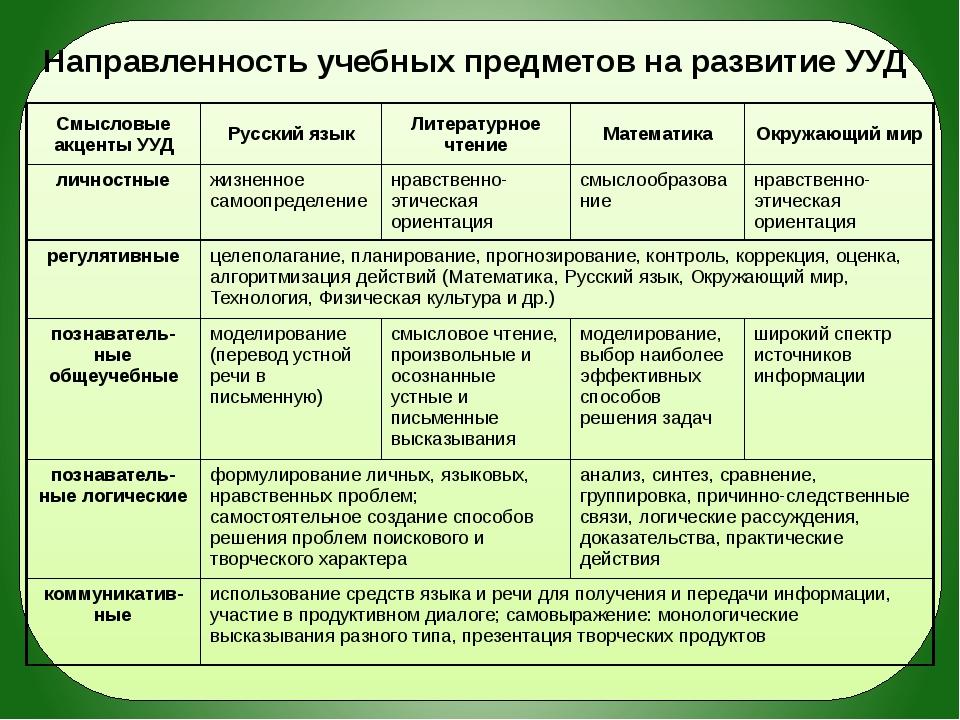 Направленность учебных предметов на развитие УУД Смысловые акценты УУД Русск...