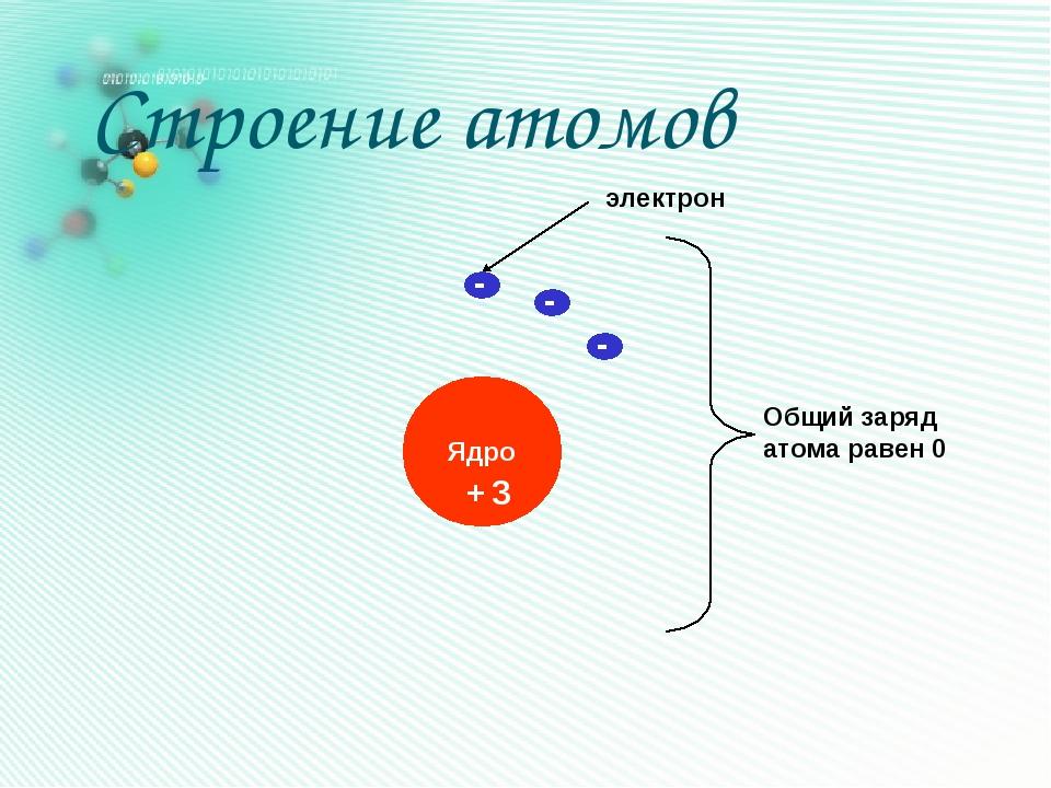 электрон + Общий заряд атома равен 0 - 3 - - Строение атомов