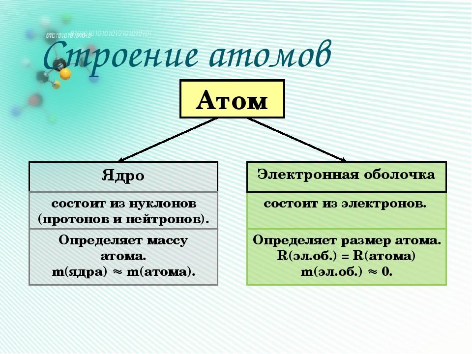 Строение атомов Атом Ядро состоит из нуклонов (протонов и нейтронов). состоит...