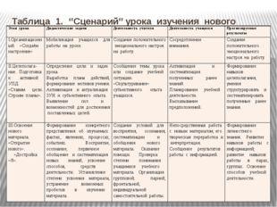 Таблица 1. ''Сценарий'' урока изучения нового материала. Этап урока Дидактиче